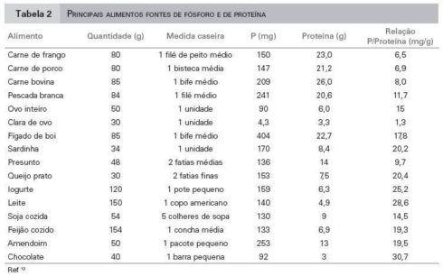 tabela de alimentos com proteinas