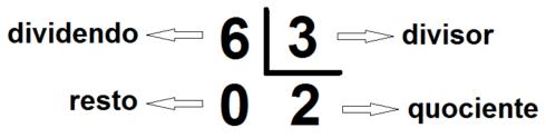 imagem 3 2 490x124 Entendendo Dividendo Divisor resultado e resto, Matemática