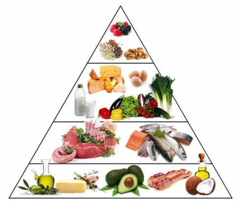 alimentos permitidos 490x410 Dieta Cetogênica, Cardápio, Alimentos, Receitas