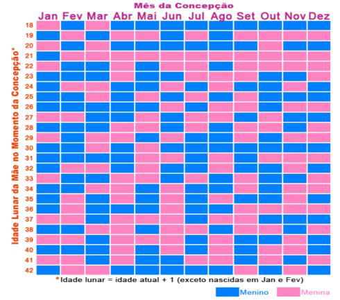 tabela chinesa sexo bebe 490x433 Exames: Teste para saber o sexo do bebê